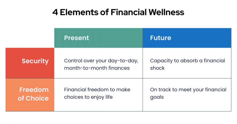 4 Elements of financial wellness table