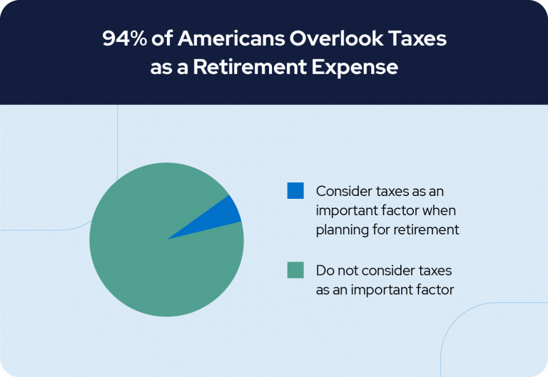 94% of Americans Overlook Taxes as a Retirement Expense