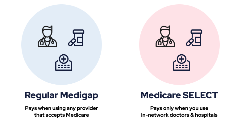 Diagram comparing Medicare SELECT & Medigap