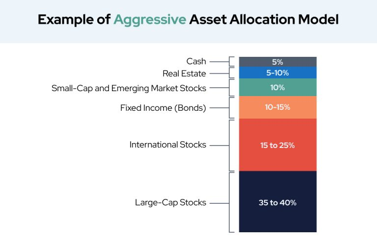 Example of Aggressive Asset Allocation Model