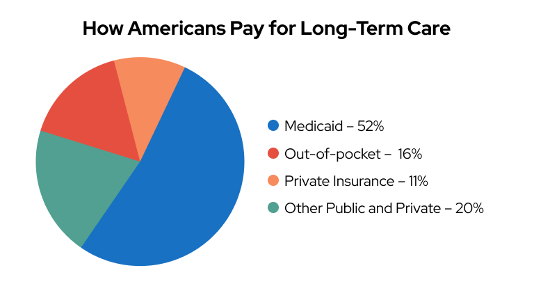 How Americans Pay For Long-Term Care