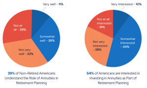 Pie charts showing how many Americans are interested in and understand the role of annuities in retirement planning