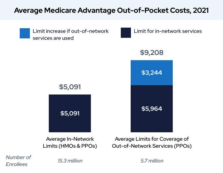 Average Medicare Advantage Out-Of-Pocket Costs 2021