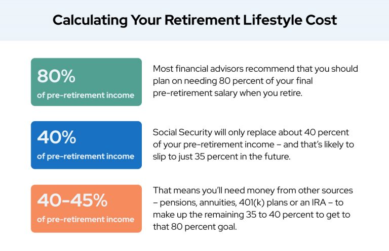 Calculating retirement lifestyle costs