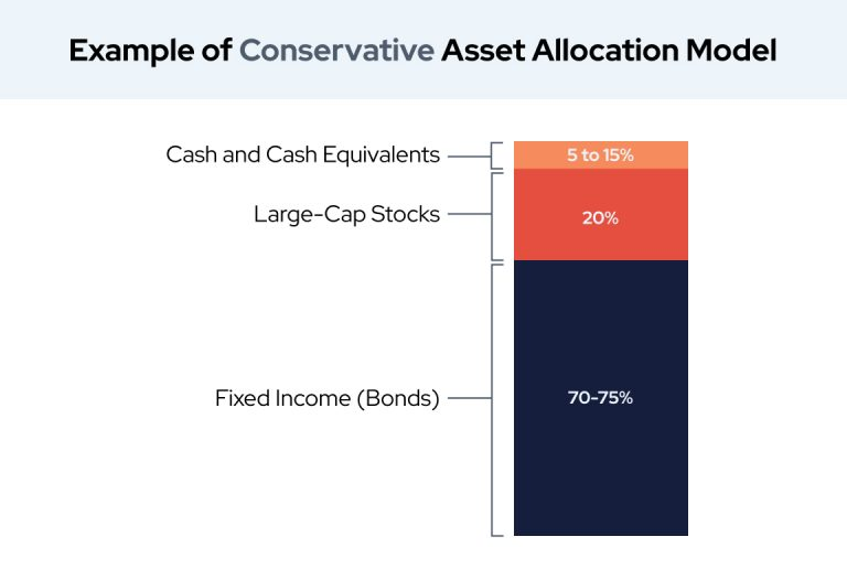 Example of Conservative Asset Allocation Model