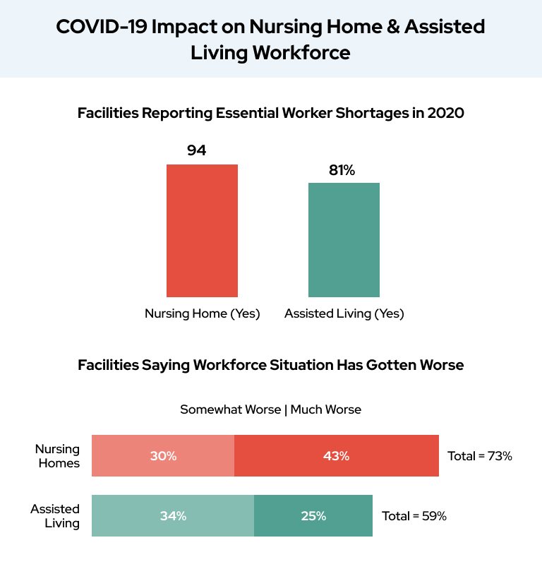COVID-19 Impact on Nursing Home & Assisted Living Workforce
