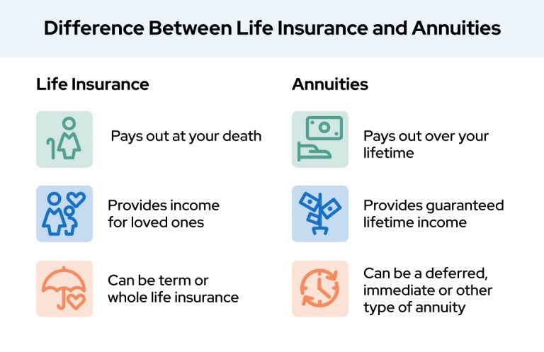 Difference between life insurance annuities
