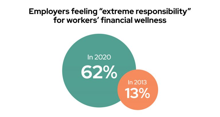 Employers feel responsible for workers financial wellness