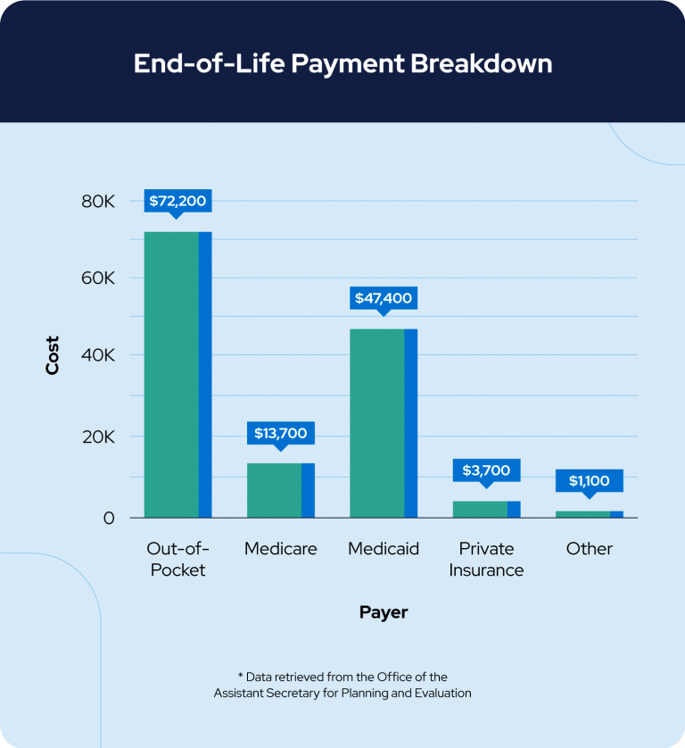 End of life payment breakdown