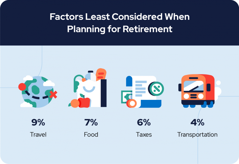 Factors Least Considered When Planning For Retirement