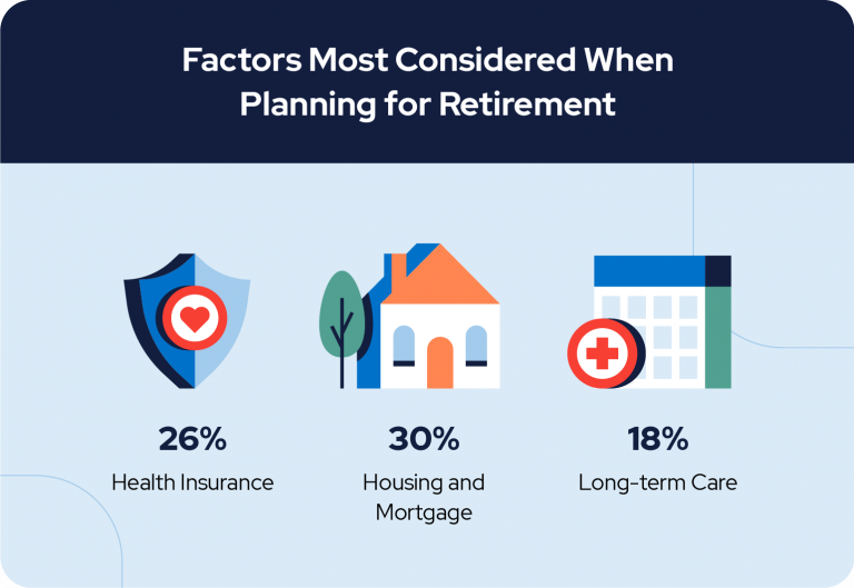 Factors Most Considered When Planning for Retirement