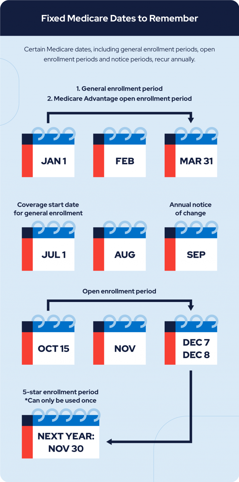fixed medicare dates to remember