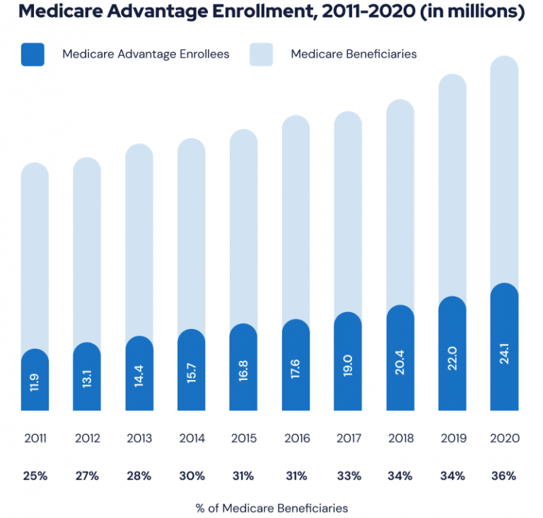 Recent Growth of Medicare Advantage Enrollment Chart