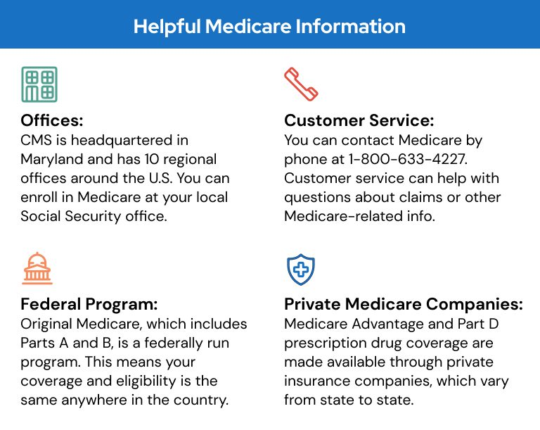 Helpful information about Medicare