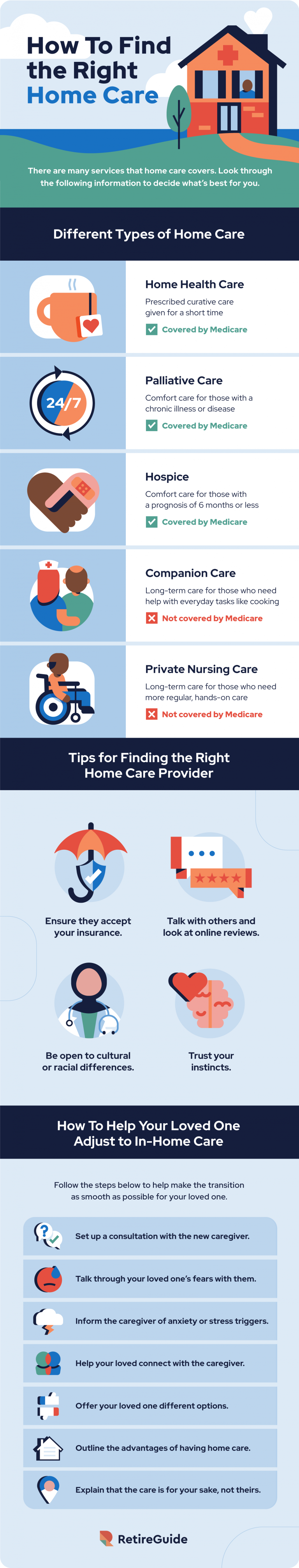 Types of home care and their costs
