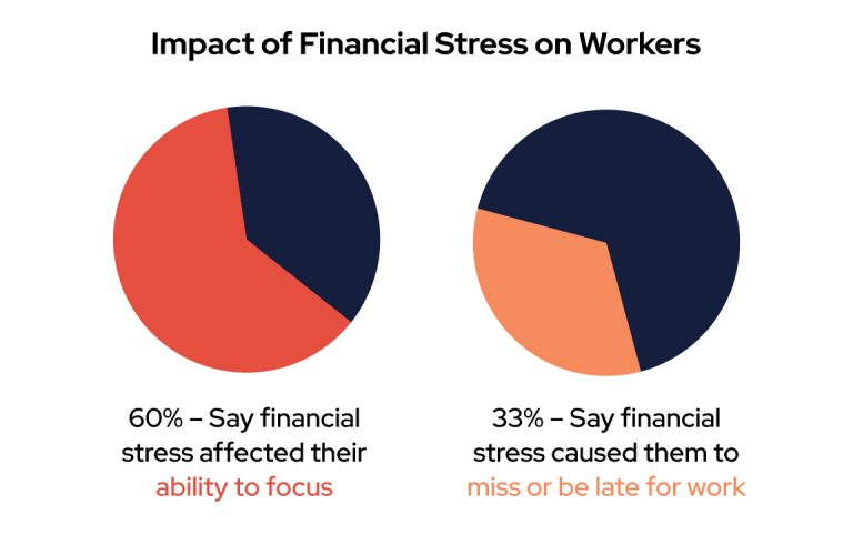 Impact of financial stress on workers