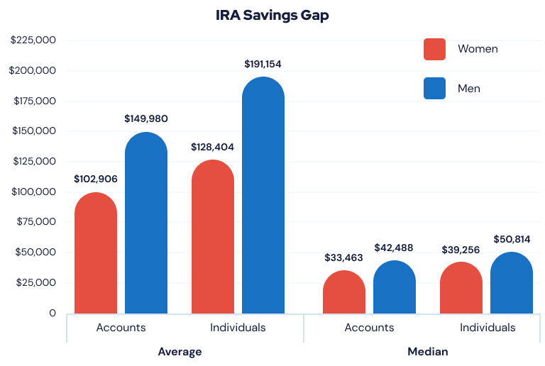 IRA Savings Gap Chart