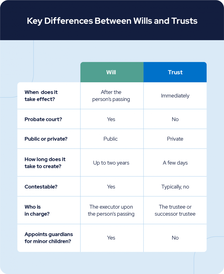 key differences between wills and trust
