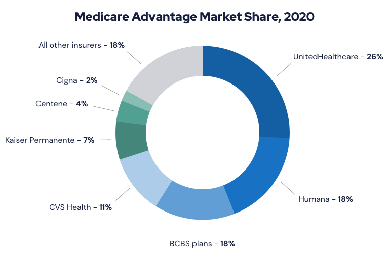 Medicare Advantage Market Share, 2020 Chart