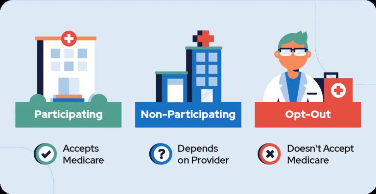 Medicare enrollment options
