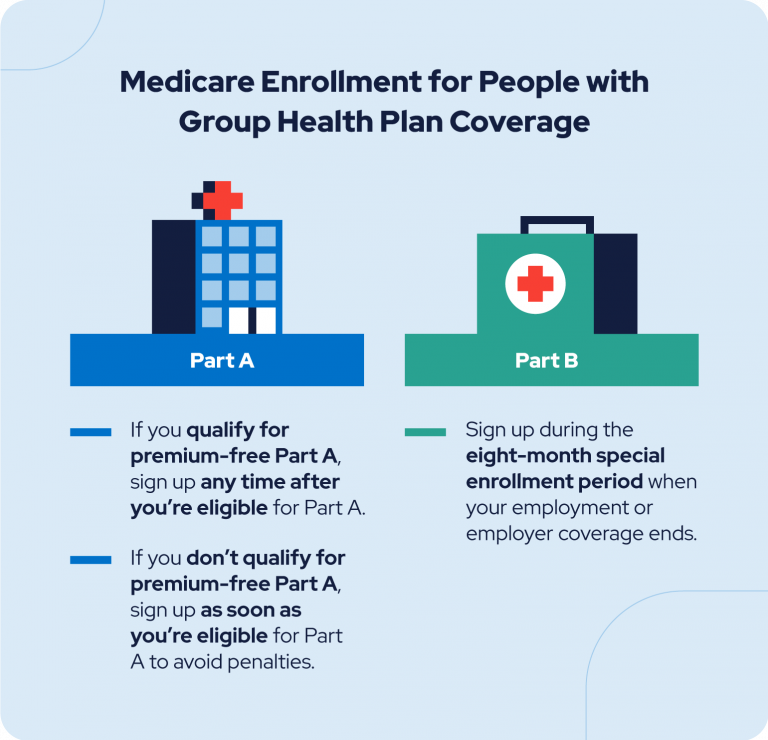 medicare enrollment with group health plan coverage