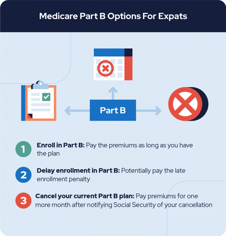 Medicare Part B Options for Expats graphic