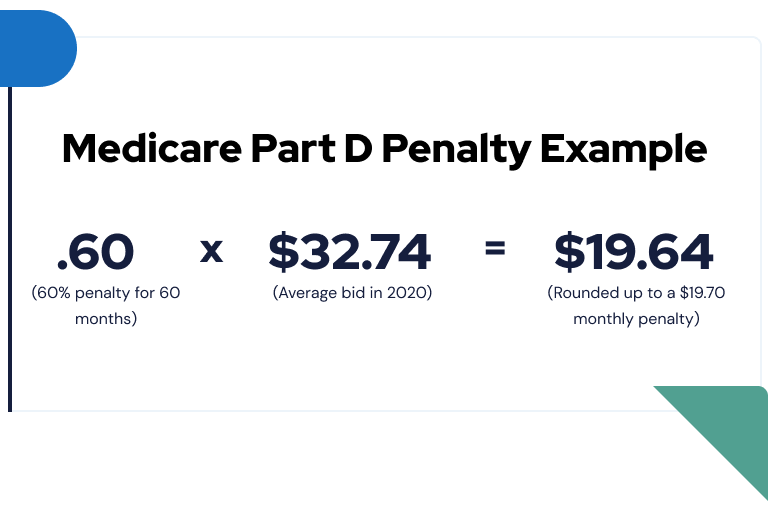 Medicare Late Enrollment Penalties