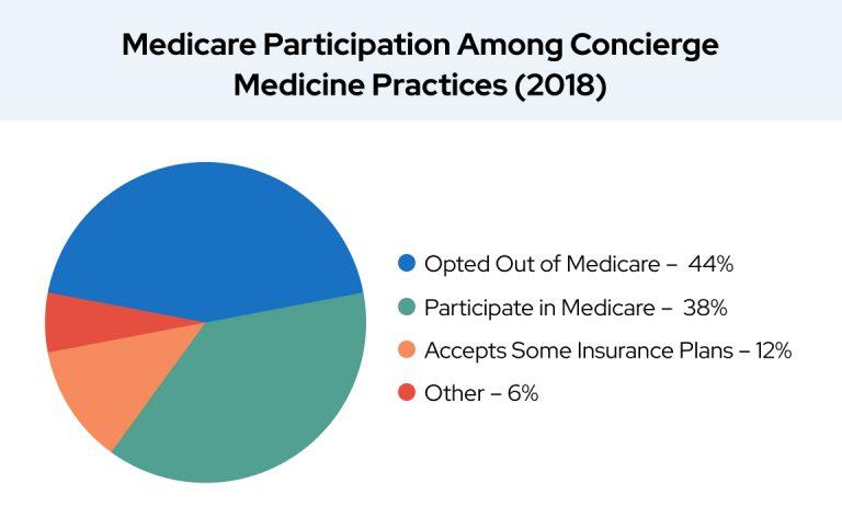 Medicare Participation Among Concierge Medicine Practices (2018)
