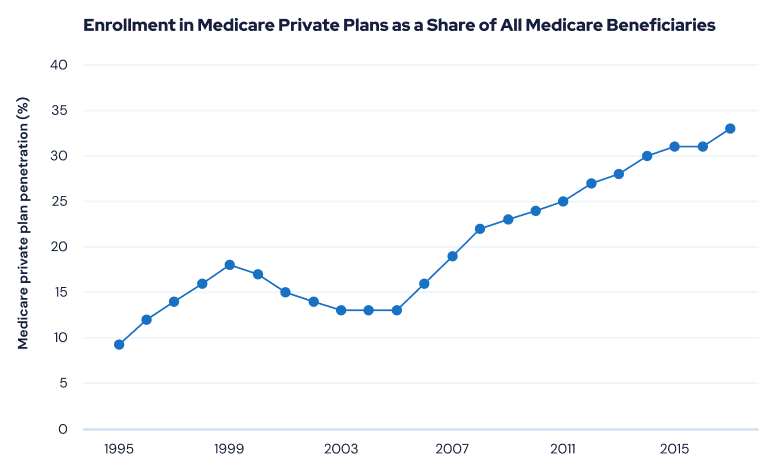 Graph Showing Enrollment in Medicare Private Plans as a Share of All Medicare Beneficiaries