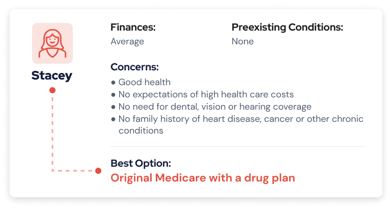 Possible Medicare scenario 1: Original Medicare with a drug plan