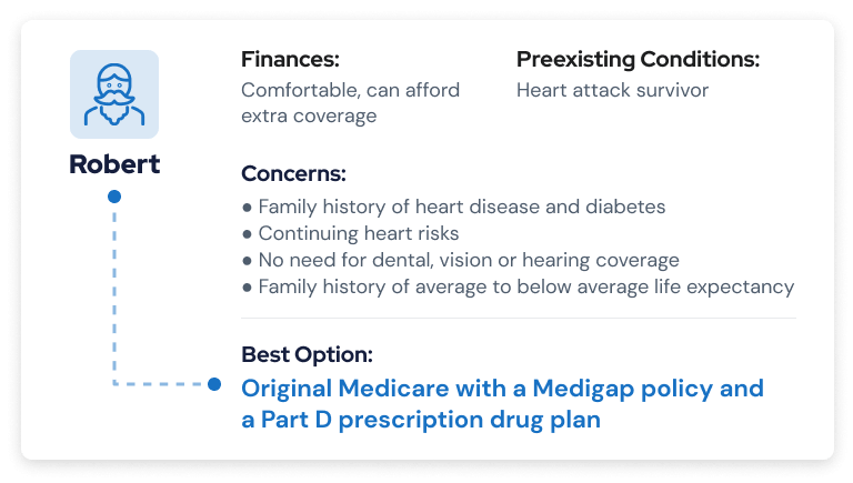 Possible Medicare scenario 2: Original Medicare with Medigap and Part D