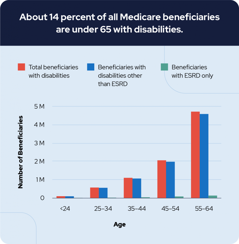Medicare with Disabilities 14 Percent of Beneficiaries under 65
