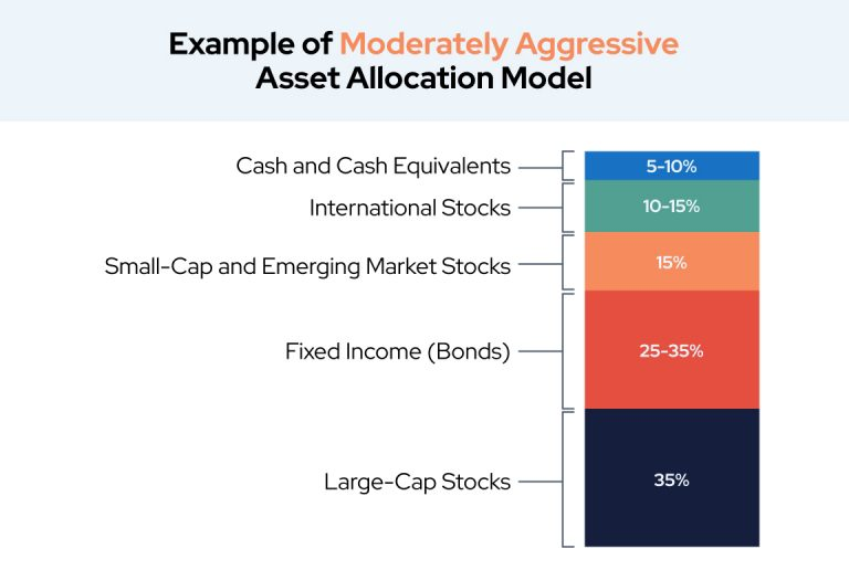 Example of Moderately Aggressive Asset Allocation Model