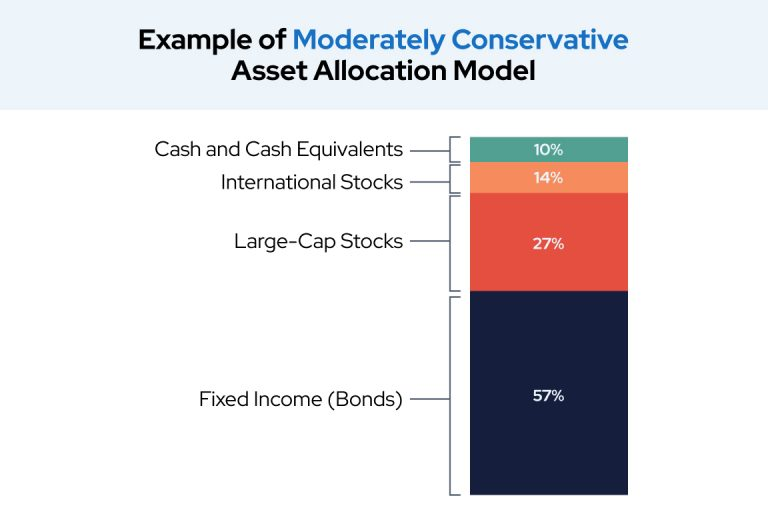 Example of Moderately Conservative Asset Allocation Model