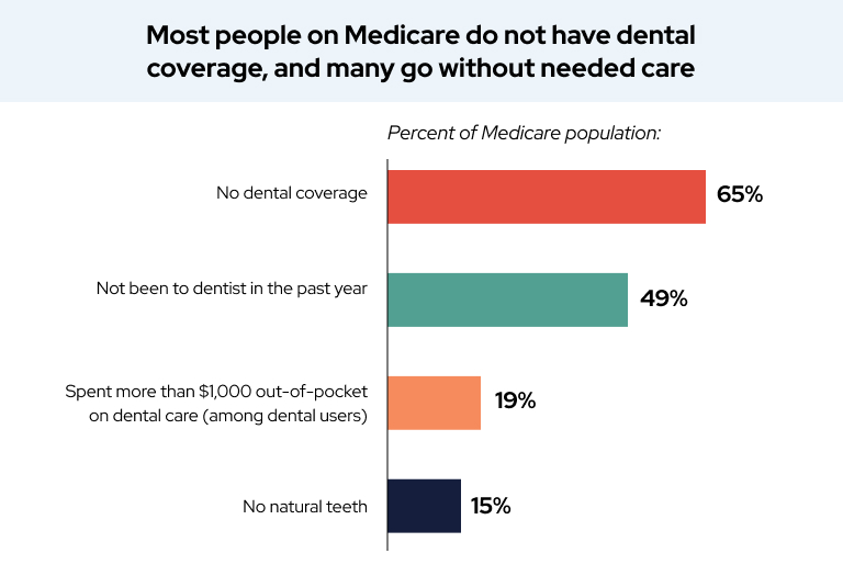 Most people on medicare do not have dental coverage, and many go without needed care