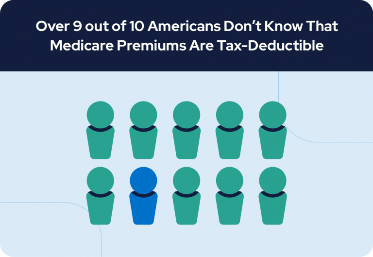 Over 9 out of 10 Americans Don't Know Medicare Premiums Are Tax Deductible