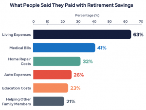 Chart showing what people said they paid with retirement savings during COVID-19