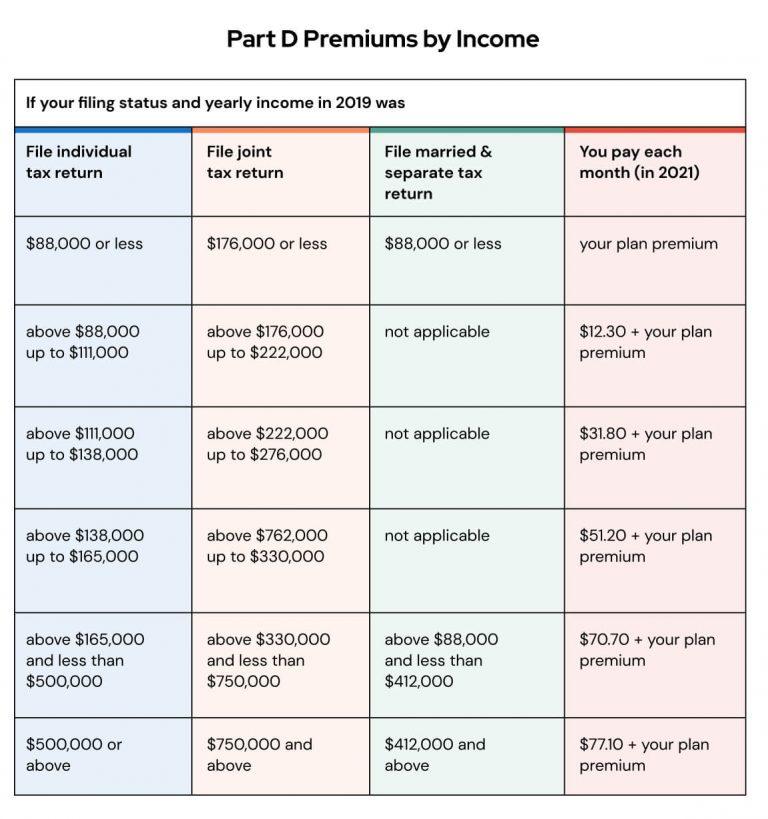 Part D Premium by Income