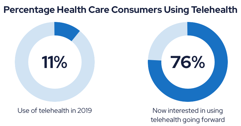 Percentage Health Care Consumers Using Telehealth