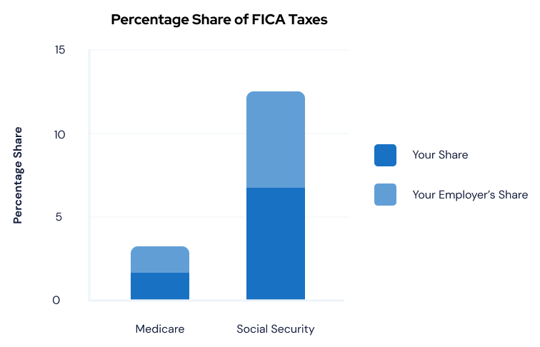 Percentage Share of FICA Taxes