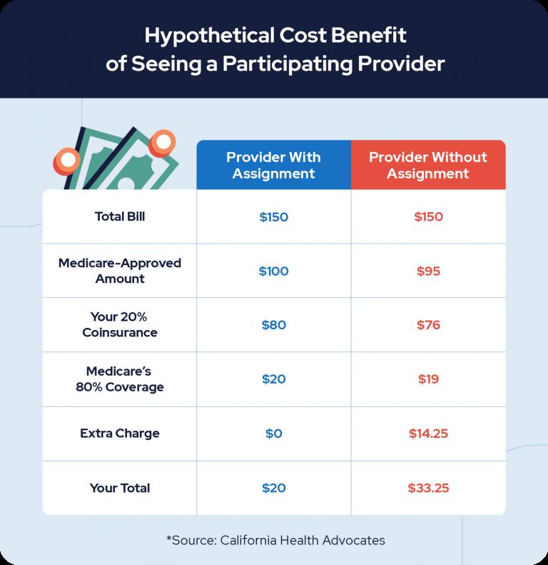 Provider cost benefit