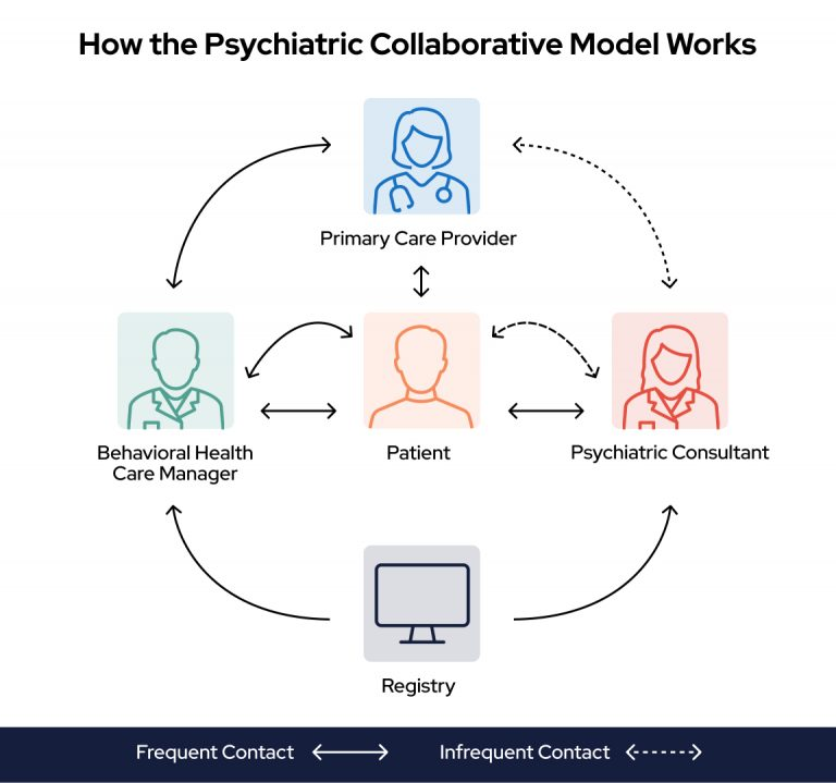 How the Psychiatric Collaborative Model Works