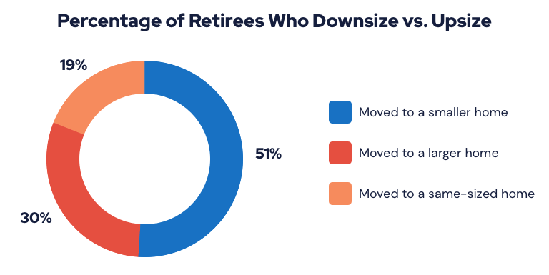 Chart showing the percentage of retirees who downsize vs. upsize
