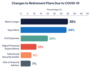 Chart showing changes to retirement plans due to COVID-19