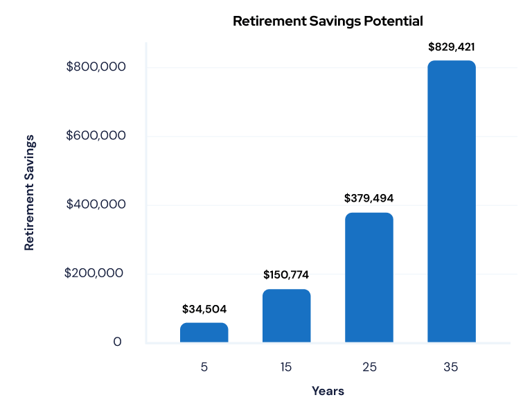 Retirement savings potential graph