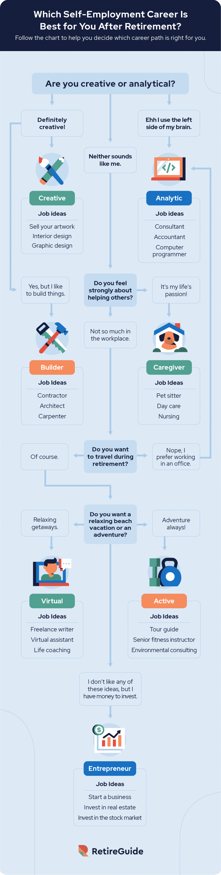 Which self employment career is best for you after retirement?