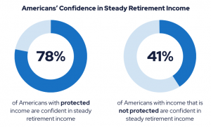 Donut charts showing Americans' confidence in steady retirement income