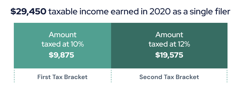 Example of amount taxed in 2020 as a single filer