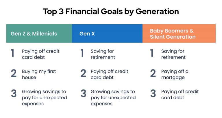 Top 3 financial goals by generation table