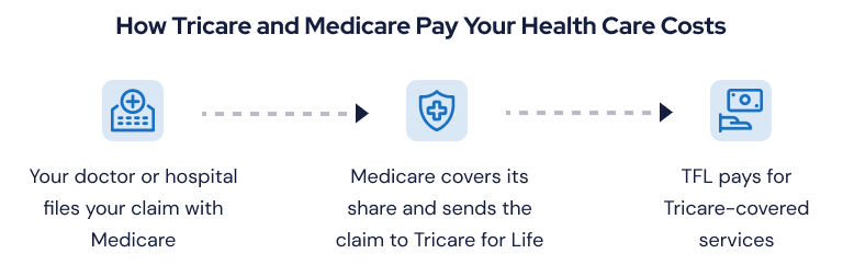How Tricare and Medicare Pay Your Health Care Costs